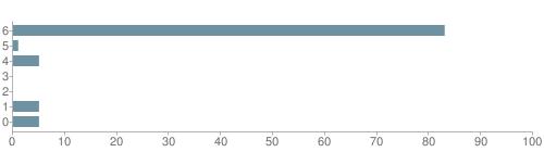 Chart?cht=bhs&chs=500x140&chbh=10&chco=6f92a3&chxt=x,y&chd=t:83,1,5,0,0,5,5&chm=t+83%,333333,0,0,10|t+1%,333333,0,1,10|t+5%,333333,0,2,10|t+0%,333333,0,3,10|t+0%,333333,0,4,10|t+5%,333333,0,5,10|t+5%,333333,0,6,10&chxl=1:|other|indian|hawaiian|asian|hispanic|black|white